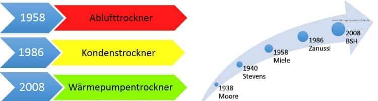 Hier sehen Sie die Entwicklung vom Ablufttockner über den Kondenstrockner zum Wärmepumpentrockner und die Entwicklung und Geschichte vom Trockner zum Wärmepumpentrockner.