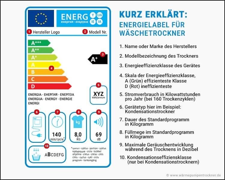 Wäschetrockner Energieeffizienzlabel Erklärung.